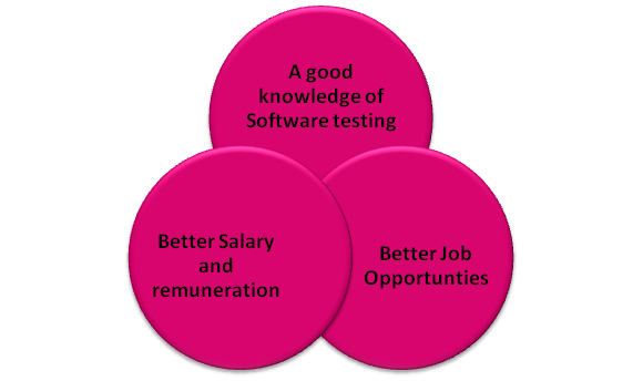 Free Software Testing Tutorial Guide for Biginners