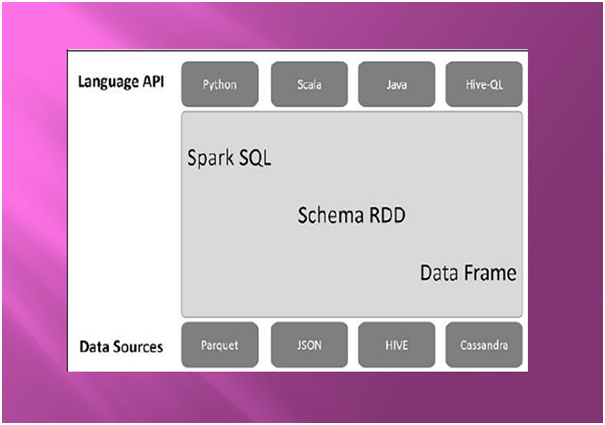 What IS Apache Spark SQL? A Tutorial Guide for Beginner to