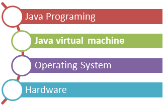 Java Tutorial Guide For Beginners | Advanced & Core Java Programming