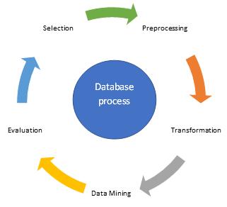 Data Mining SQL