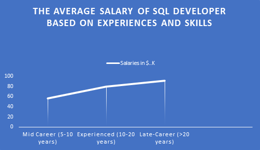 SQL Server Developer & DataBase Administrator Salary in USA