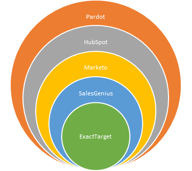 Salesforce Automation Tools