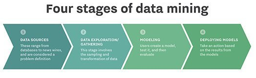 Parameters for Data Mining