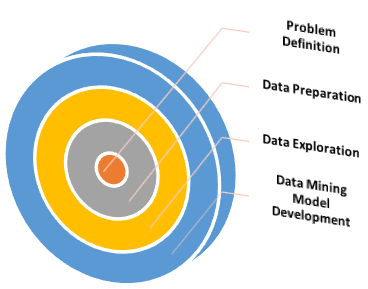 Several Phases of Data Mining Development