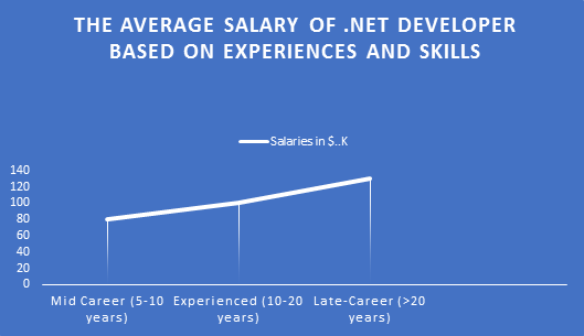 .Net Developer Salary