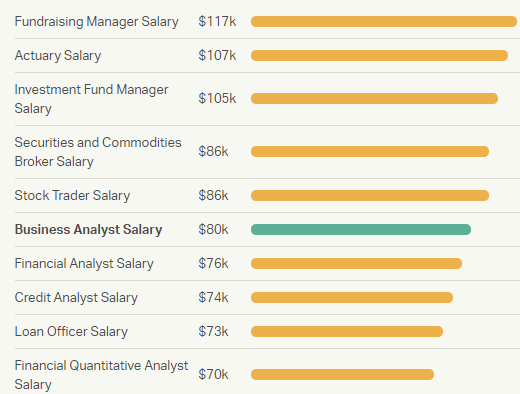 What is the Average Salary of Business Analyst in USA (Senior