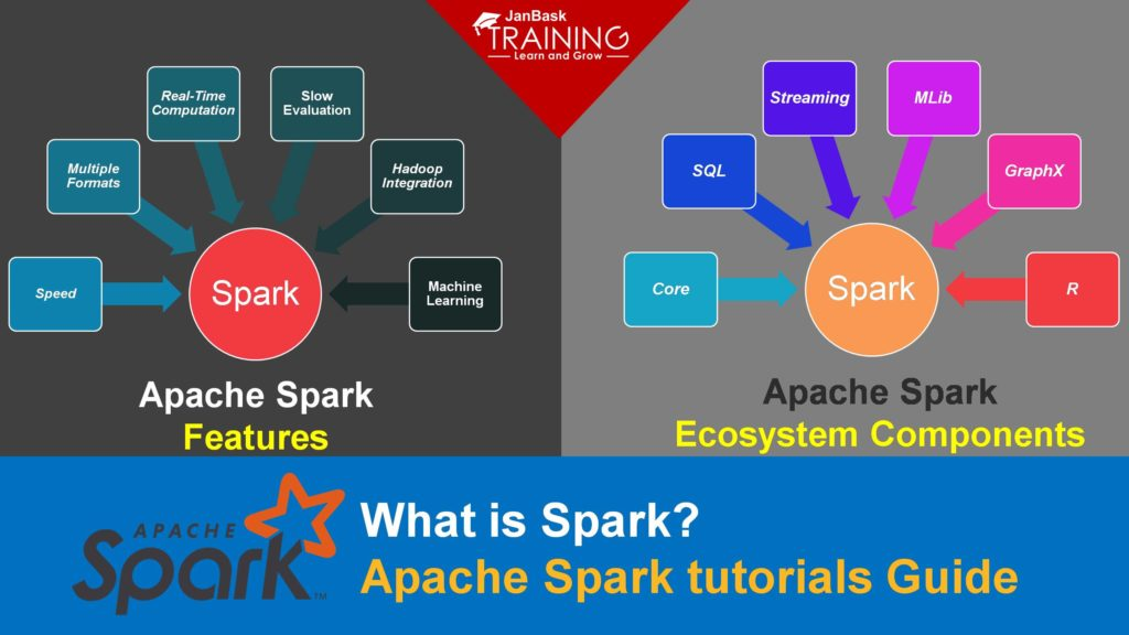 What is Spark? Apache Spark tutorials Guide for Beginner