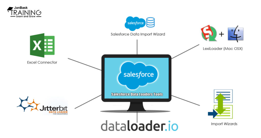 Top 7 Impactful Salesforce Data Loaders Tools: Import and
