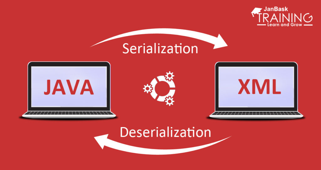 Serialization and Deserialization in Java