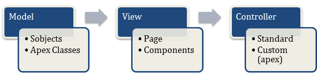 Explain the concept of MVC paradigm in VisualForce?