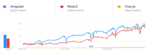 Growth of Angular, React and Vue