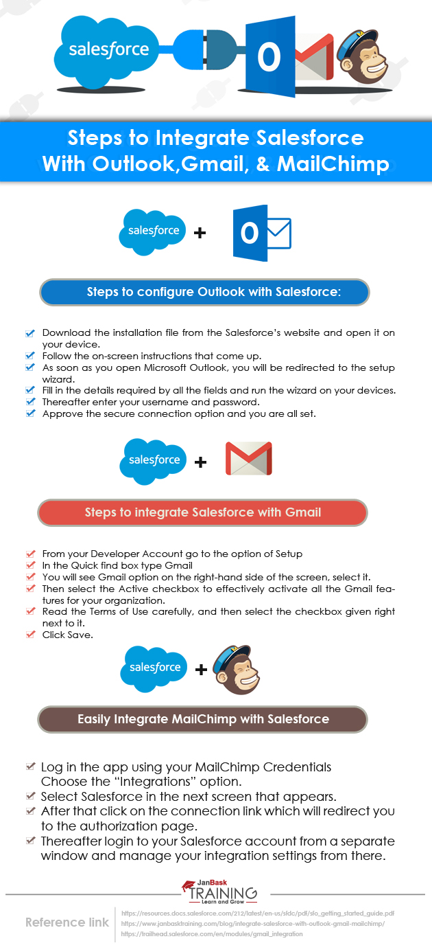 Steps to Integrate Salesforce with Outlook Gmail ad MailChimp