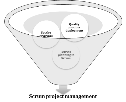 What is Scrum Methodology