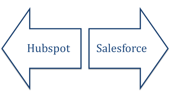 Difference between Hubspot and Salesforce