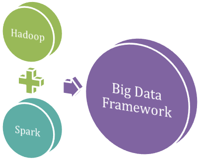 Difference Between Apache Hadoop and Spark Framework