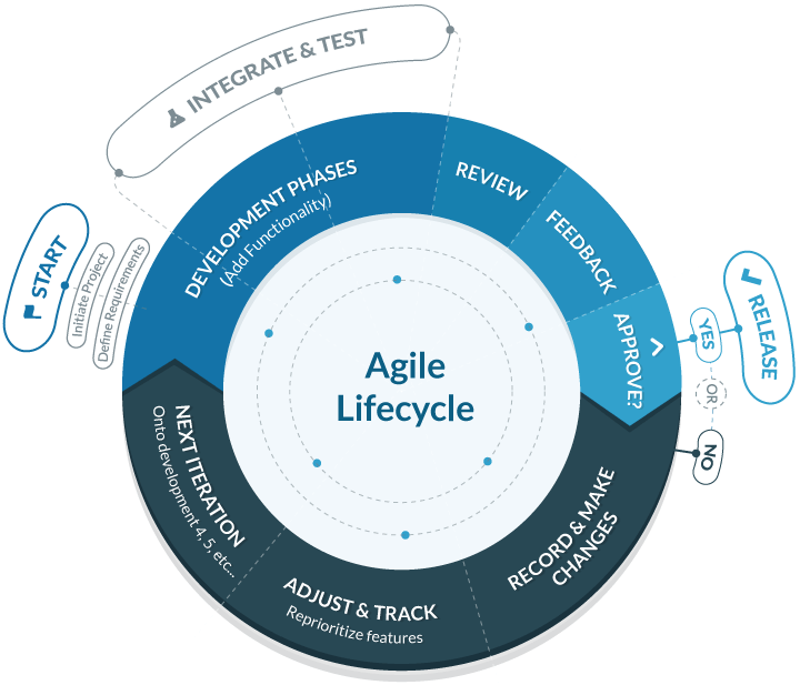 Agile iterations