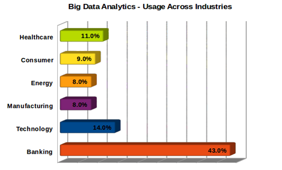 Why Should You Learn Big Data Hadoop