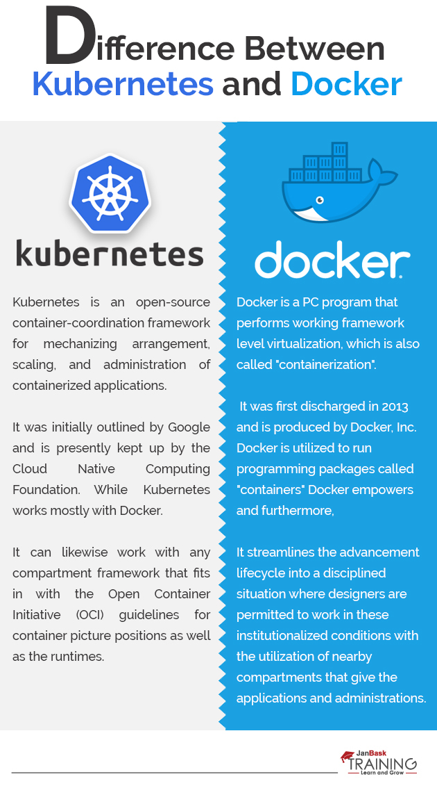 Difference Between Kubernetes and Docker infographic