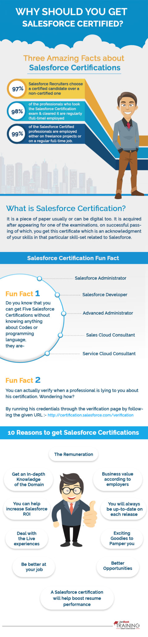 why salesforce certificate