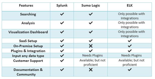 Splunk vs. ELK vs. Sumo Logic