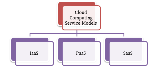 Service Models of Cloud Computing