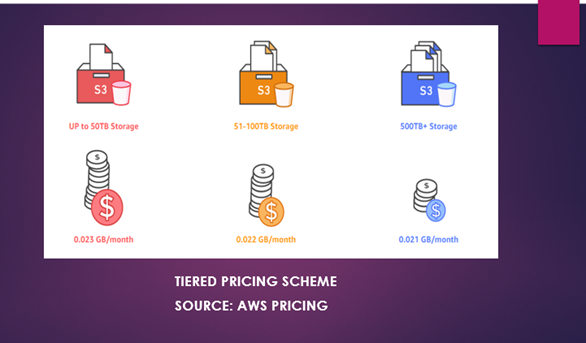 AWS Pricing