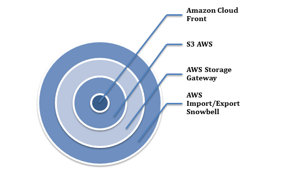 Storage and Content Delivery Services offered by the AWS