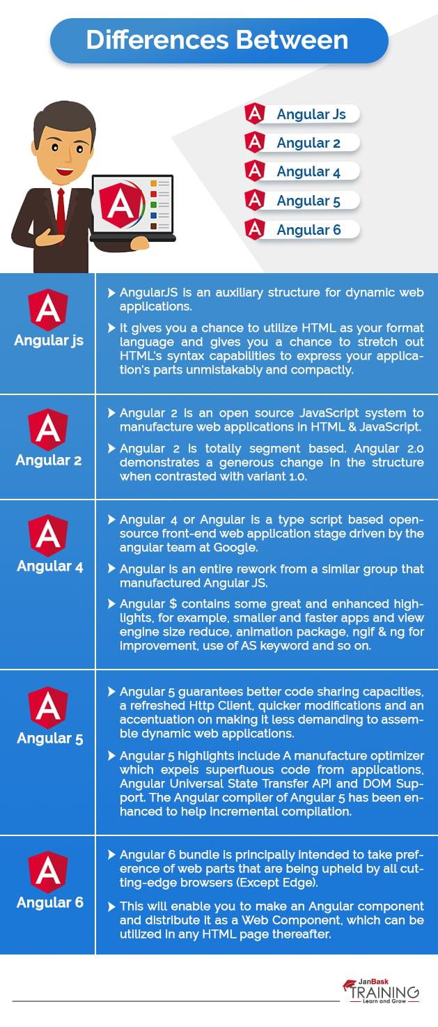 Difference Between AngularJs vs. Angular 2 vs. Angular 4 vs. Angular 5 vs. Angular 6 infographic
