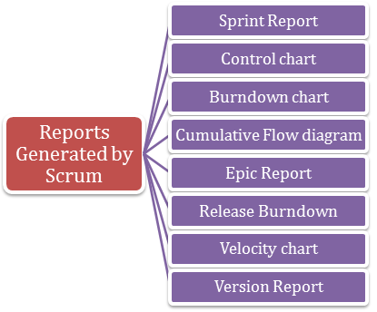 Name a few reports generated by Scrum projects in JIRA