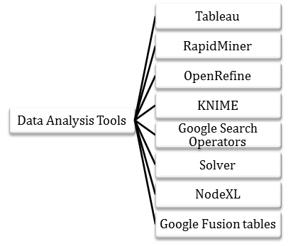 Name a few popular data analysis tools that you have used earlier