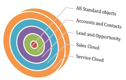 Salesforce Platform Developer 1 Exam