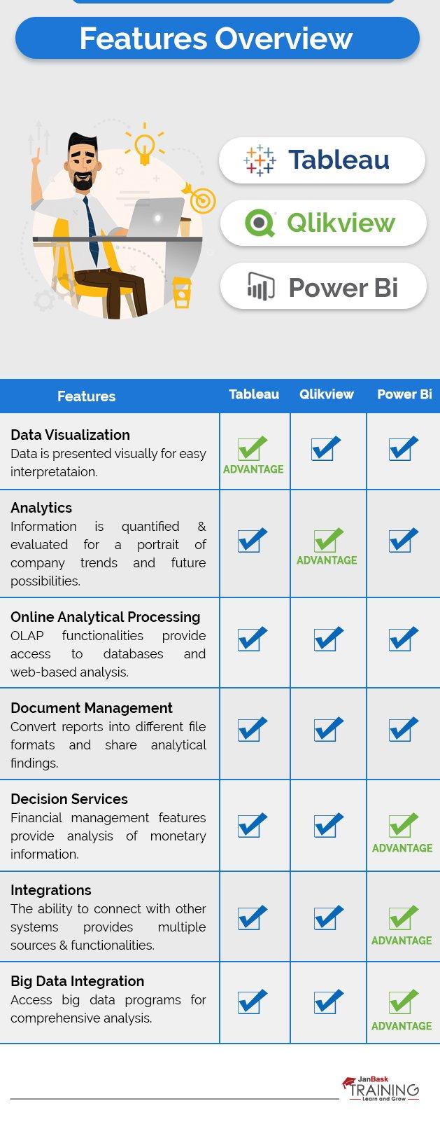 Tableau vs  Qlikview vs  Power BI - Comparing Data Management Tools