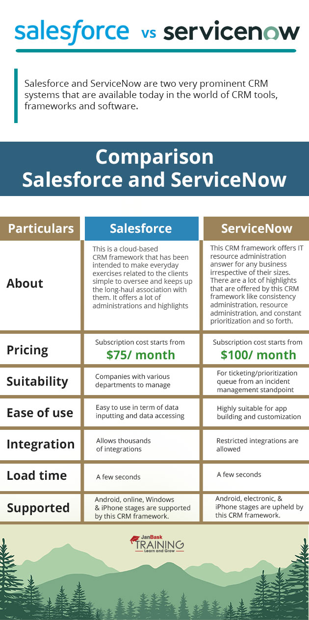 Salesforce-v-service-now
