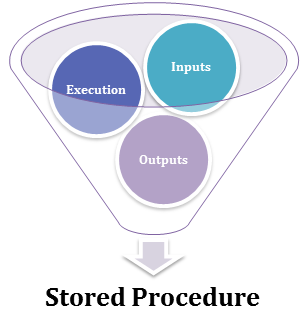 Stored Procedure in SQL