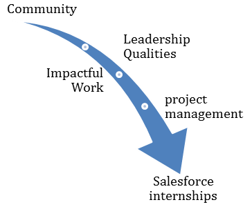 Why opt for Salesforce internships