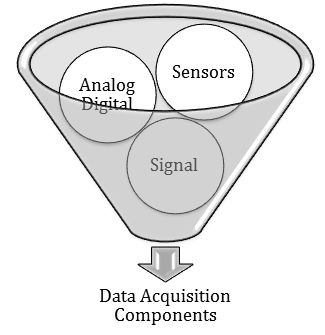 Components of a Data Acquisition System