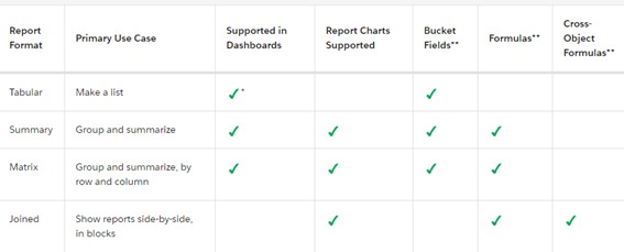 How To Create A Tabular Report In Salesforce?