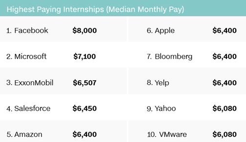 What are the salaries of Salesforce interns?