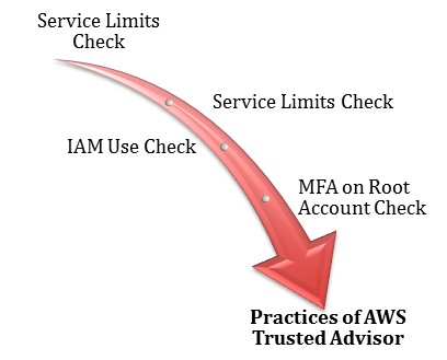Four Best Practices of AWS Trusted Advisor