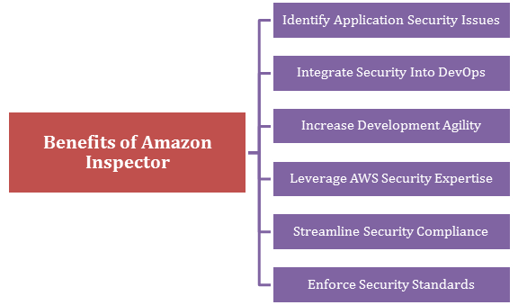 What are the benefits of using the Amazon Inspector?