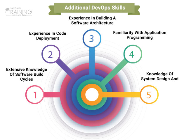 Additional DevOps Skills