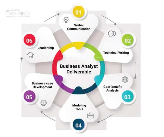 Business Analyst Job Description Sample For Senior & Entry