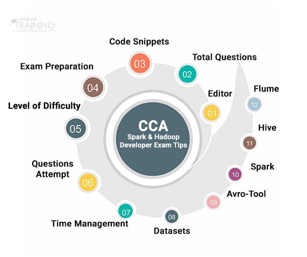 Tips for the CCA Spark & Hadoop Developer Exam