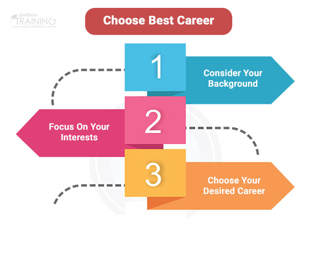 How to choose a career between data analyst and a business analyst?