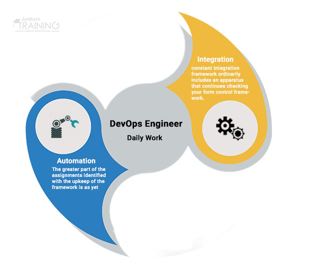 The Most Important Aspects of DevOps Engineers' Daily Work