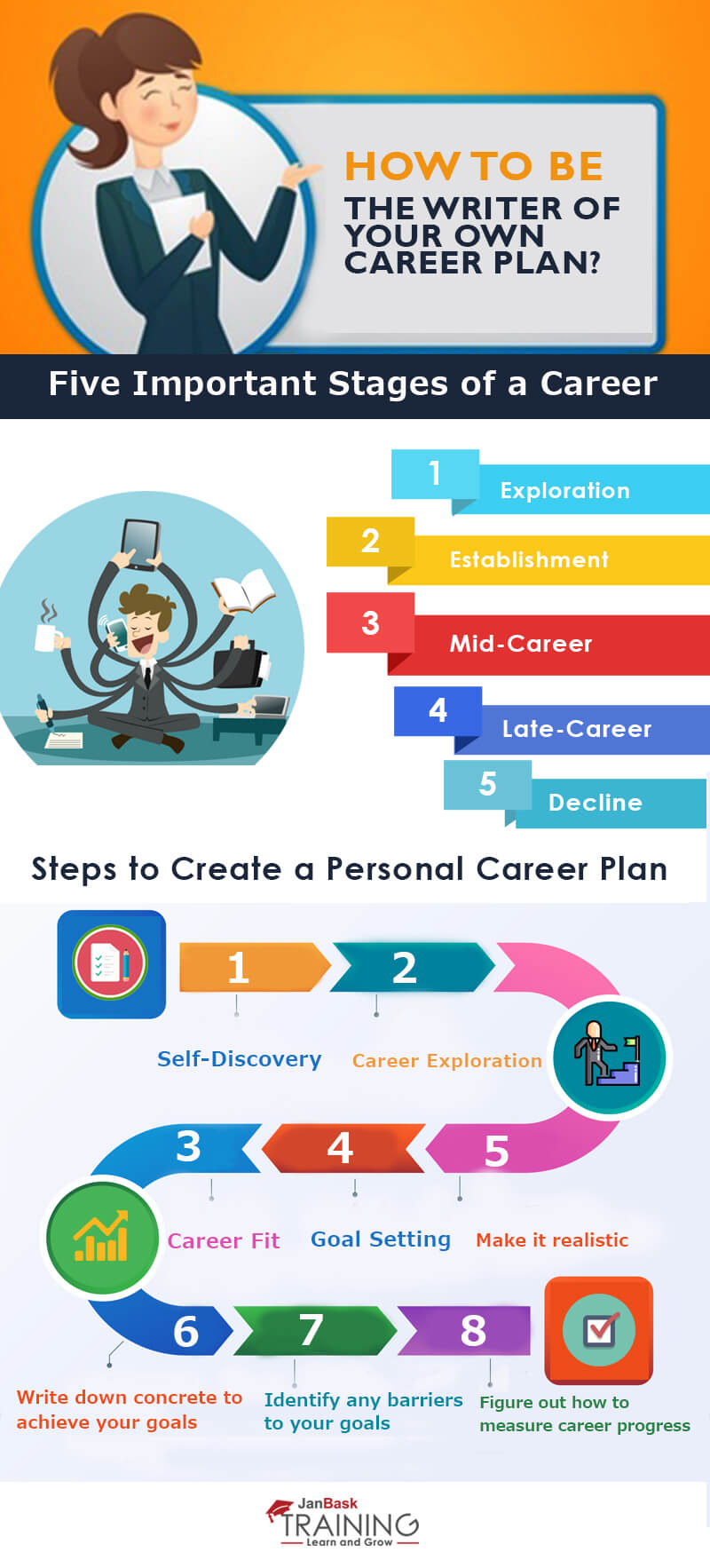 write a career plan - infographic