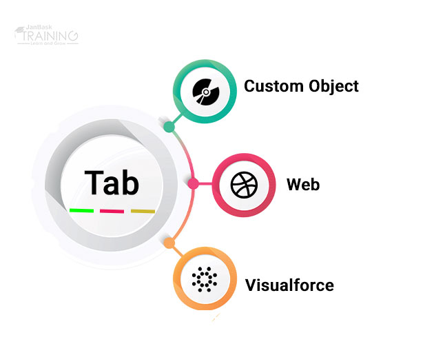 How To Create a Custom Object TABS In Salesforce Com?