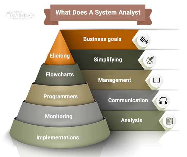 What Does A System Analyst Do?