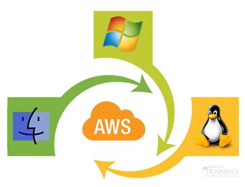 install aws cli ec2 linux