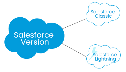 Difference Between Salesforce Classic and Lightning Experience